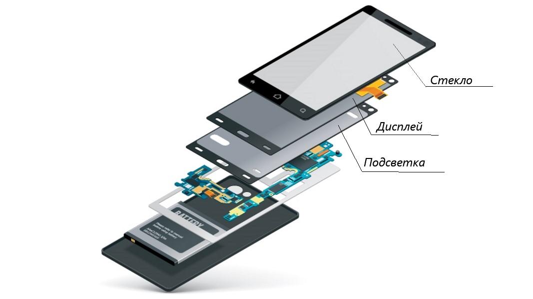 Структура смартфона в запчастях